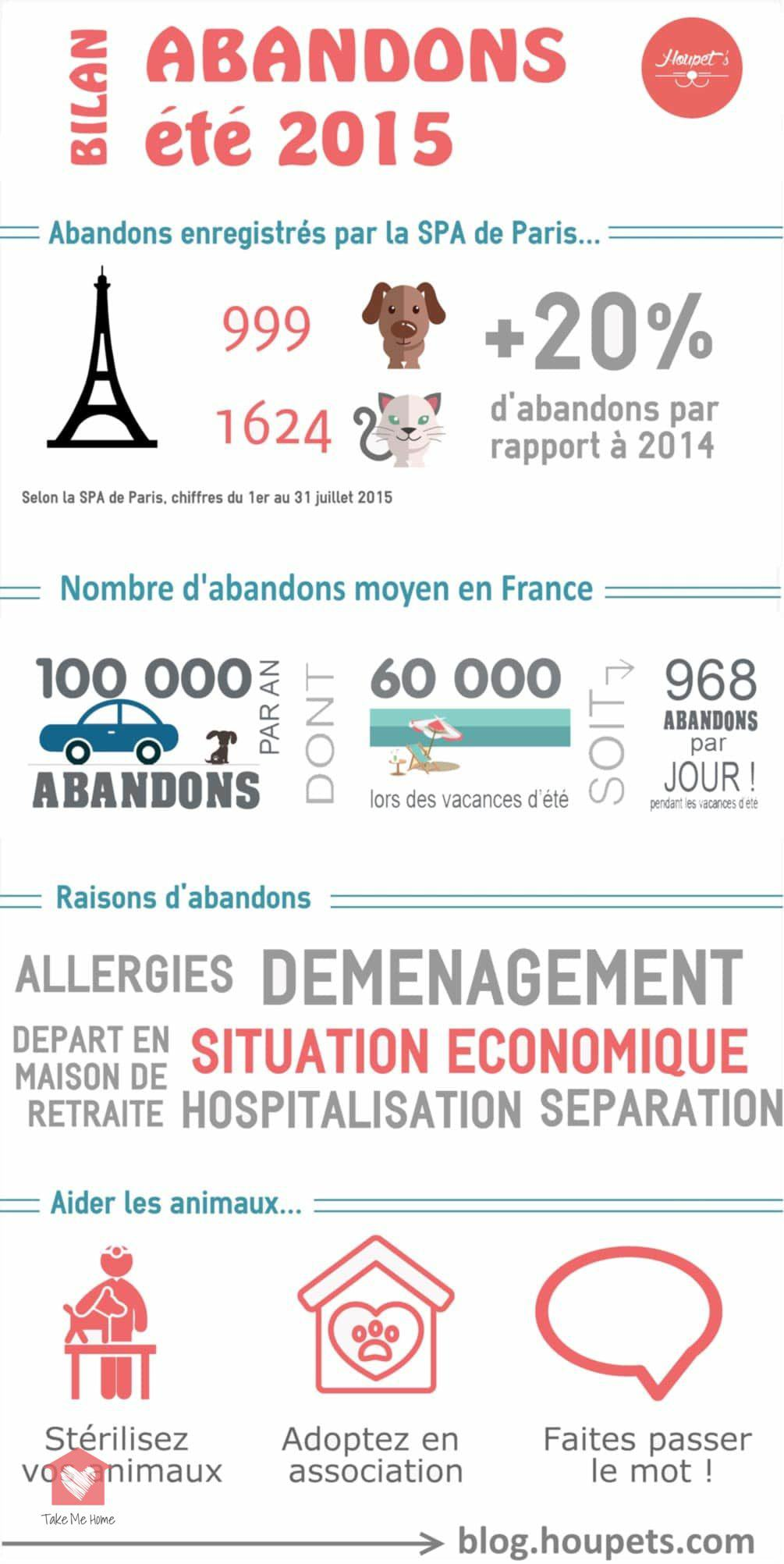 abandons-animaux-ete-2015-associations